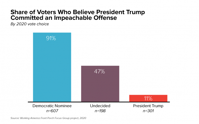 Share of Voters who believe President Trump Committed Impeachable Offenses