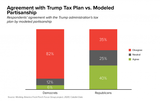 Agreement with Trump Tax Plan vs Modeled Partisanship